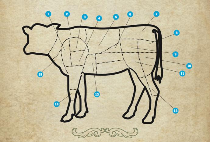 Tagli del vitello